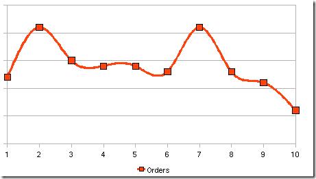 график продаж на плимусе